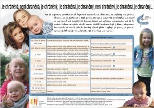 očkování dětí - schéma