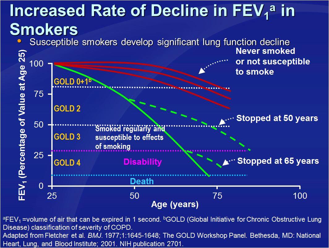 pokles plicních funkcí u kuřáků