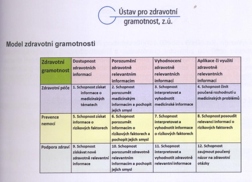 zdrav-gramotnost-obsah